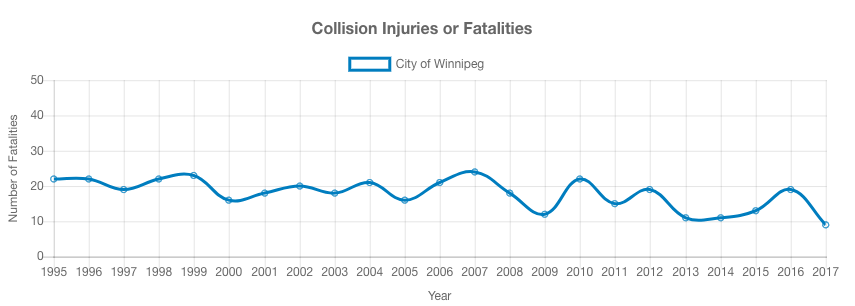 Graph showing collision statistics.