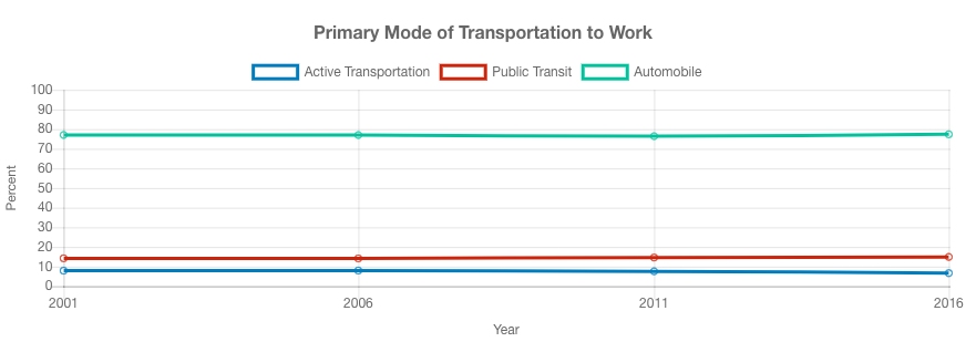 Graph showing commuting patterns data.