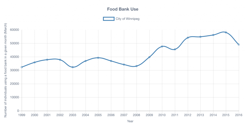 Graph showing food bank use in Winnipeg over time.