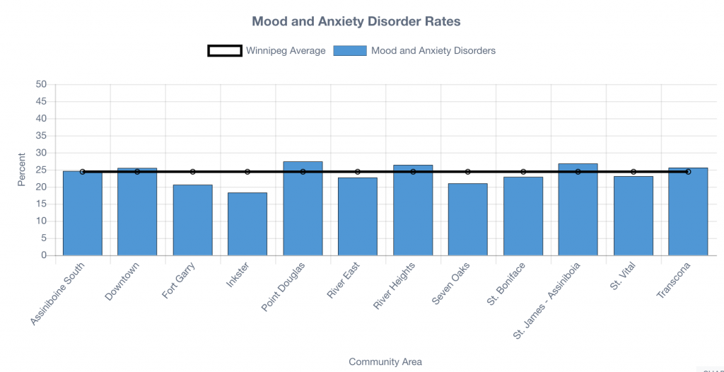Graph showing mood and anxiety rates in Winnipeg by neighbourhood.