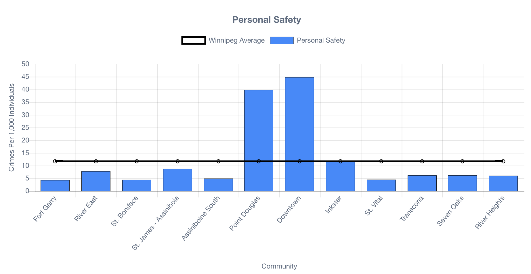 A diagram depicting Peg data for the indicator Personal Safety.